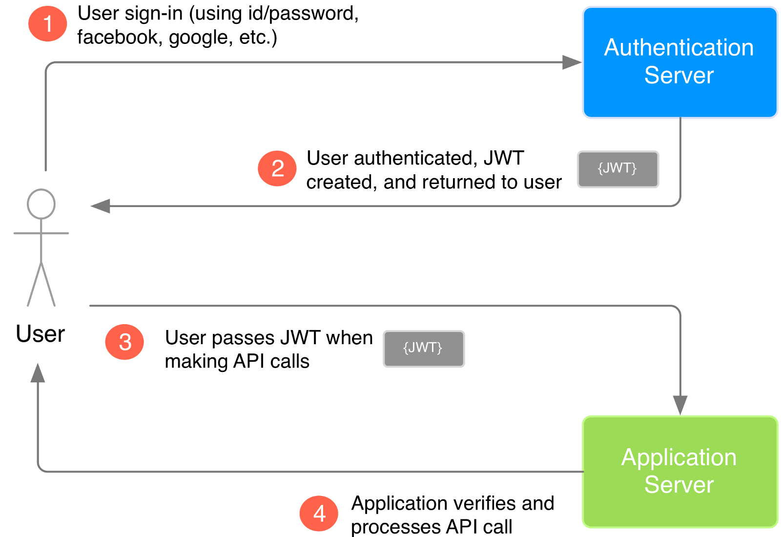 How an application uses JWT to verify the authenticity of a user.